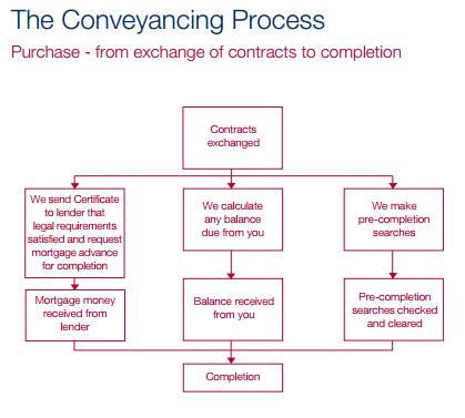 Buyers Guide to Conveyancing
