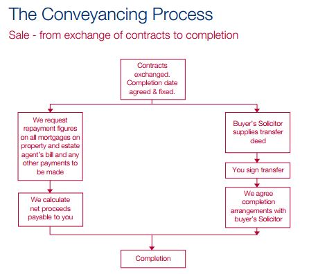 Sellers guide to Conveyancing